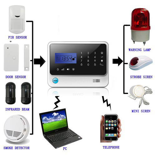 Awesome How To Set Up Home Security System By Yourslef
